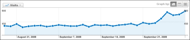 traffic-spike-from-future-event