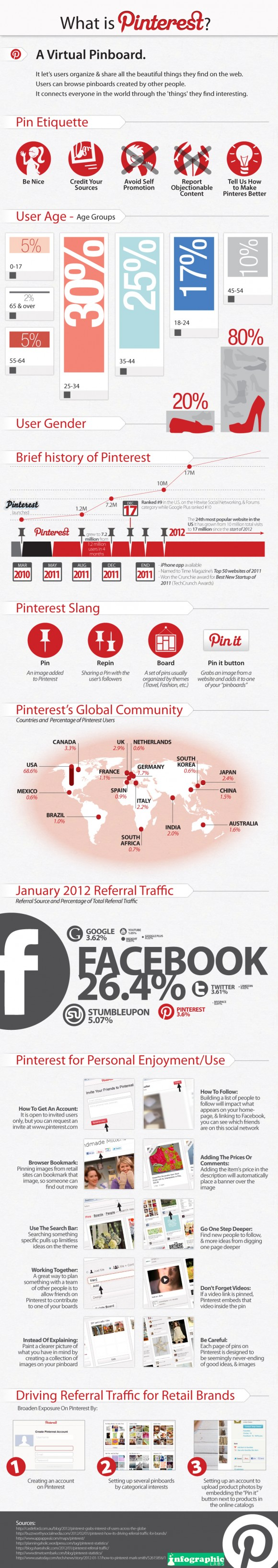 Pinterest – The Social Media Darling Of 2012: Infographic