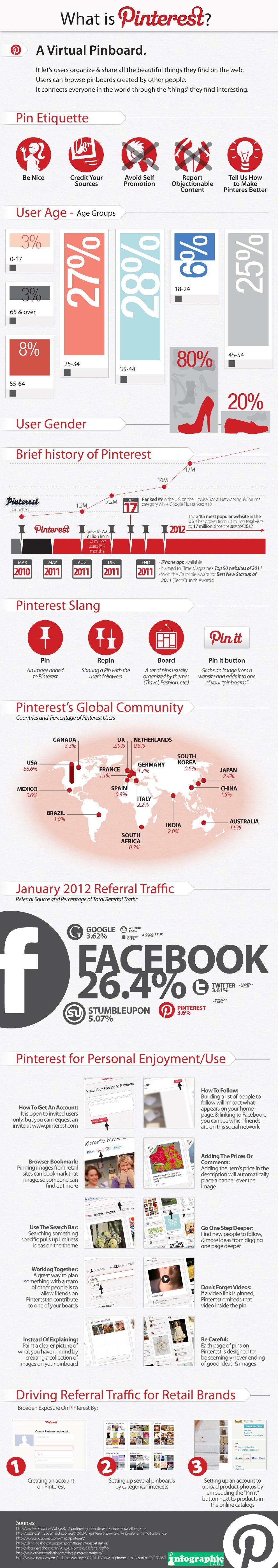 Pinterest-2012-infograpic